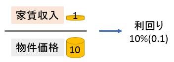 満室時利回りの計算方法