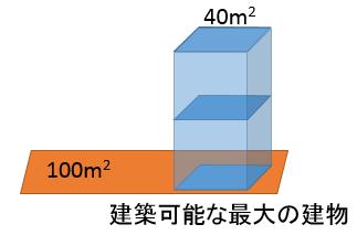 建ぺい率と容積率のイメージ