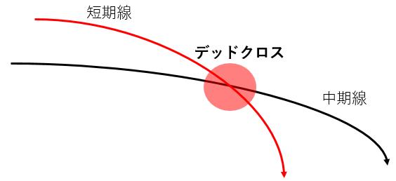 デッドクロスのイメージ図