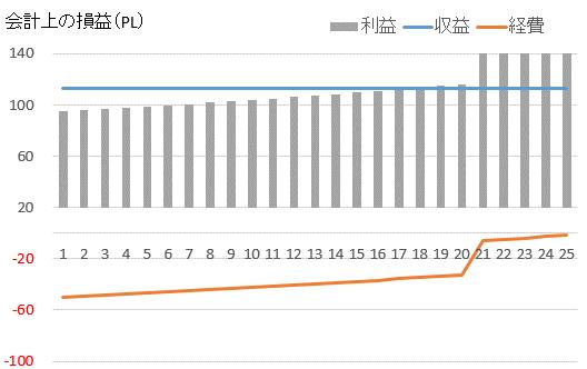 RC、高利回りの場合の損益計算書