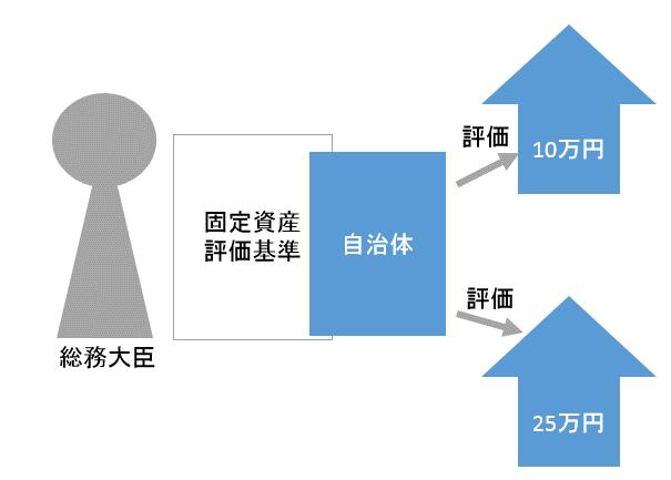 固定資産税評価額の枠組み
