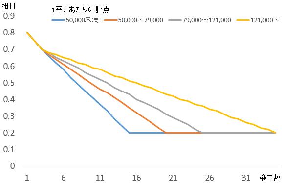 築年数と減価率