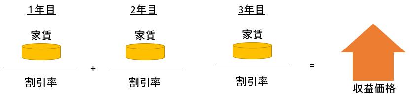 DCF法のイメージ図