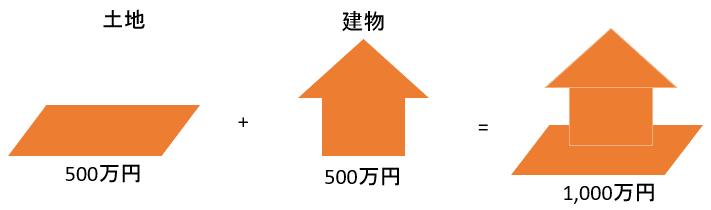 マイホーム価格の計算方法