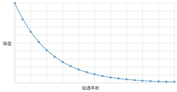 定率償却のイメージ
