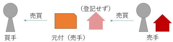 中間省略スキーム概念図