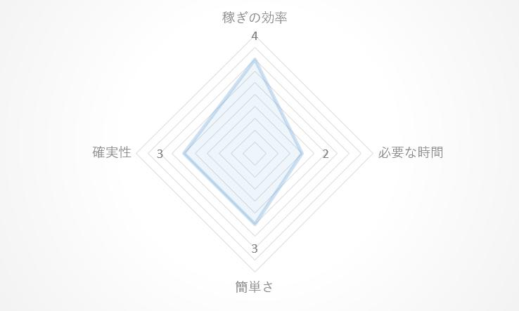 ブログのレーダーチャート