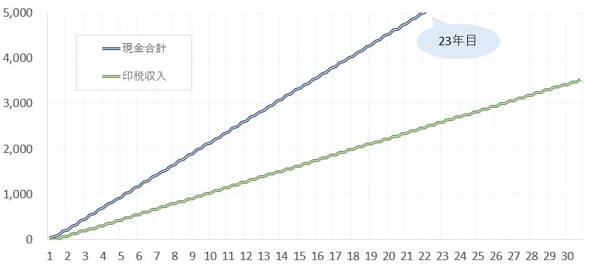 企画出版の収入推移