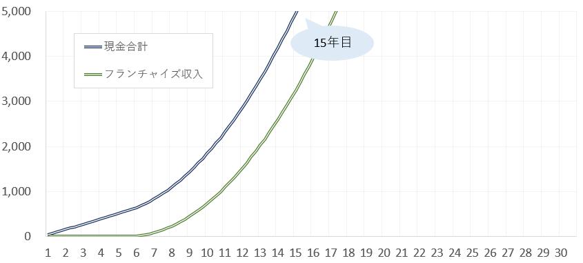 フランチャイズの収入の推移