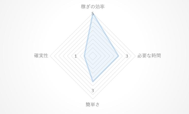 ネットワークビジネスのレーダーチャート