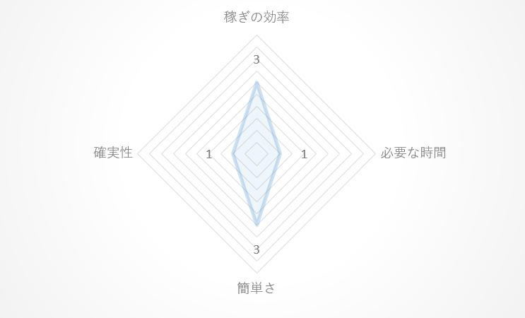 まとめサイト、レーダーチャート