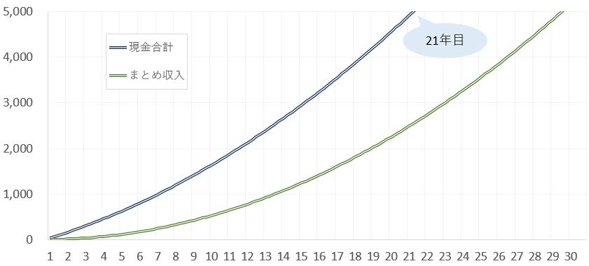 まとめサイト、収入の推移
