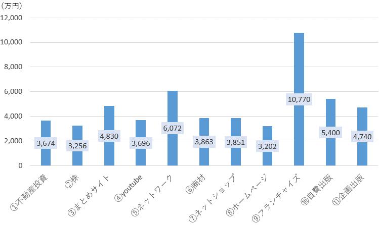 20年目の現金の推移