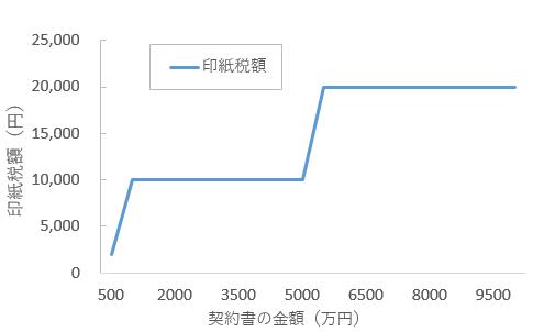 印紙税額のイメージ