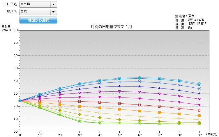 日照量のグラフ